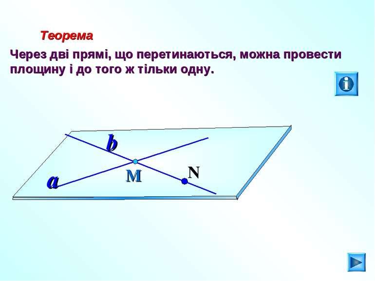 Теорема Через дві прямі, що перетинаються, можна провести площину і до того ж...