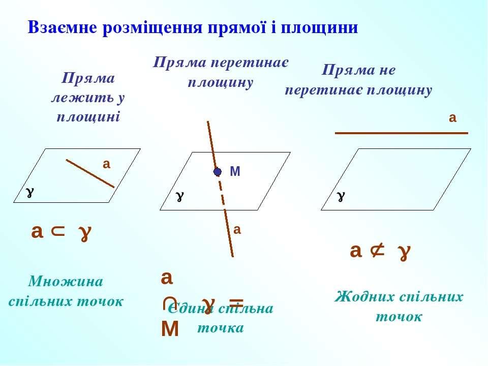 Взаємне розміщення прямої і площини Пряма лежить у площині Пряма перетинає пл...