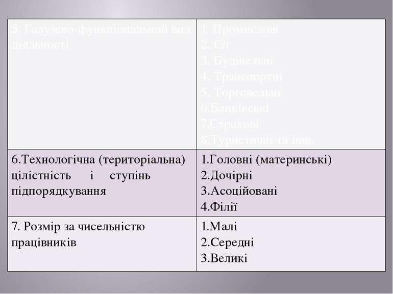 5.Галузево-функціональнийвид діяльності 1.Промислові 2. С/г 3.Будівельні 4.Тр...