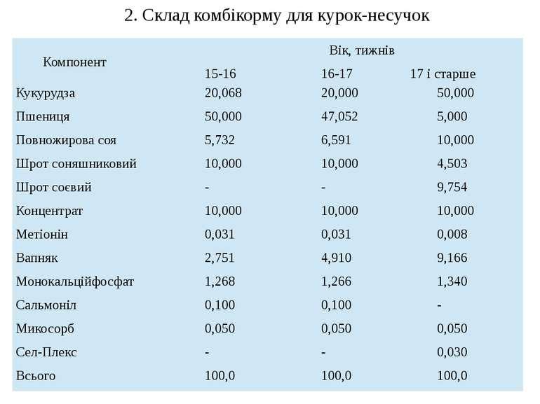 2. Склад комбікорму для курок-несучок Компонент Вік, тижнів 15-16 16-17 17 і ...
