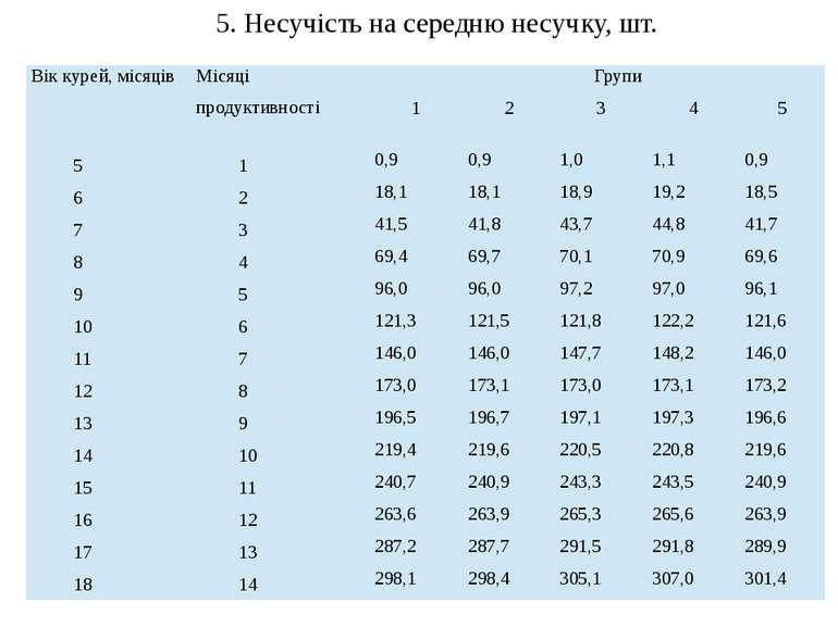 5. Несучість на середню несучку, шт. Вік курей, місяців Місяці продуктивності...