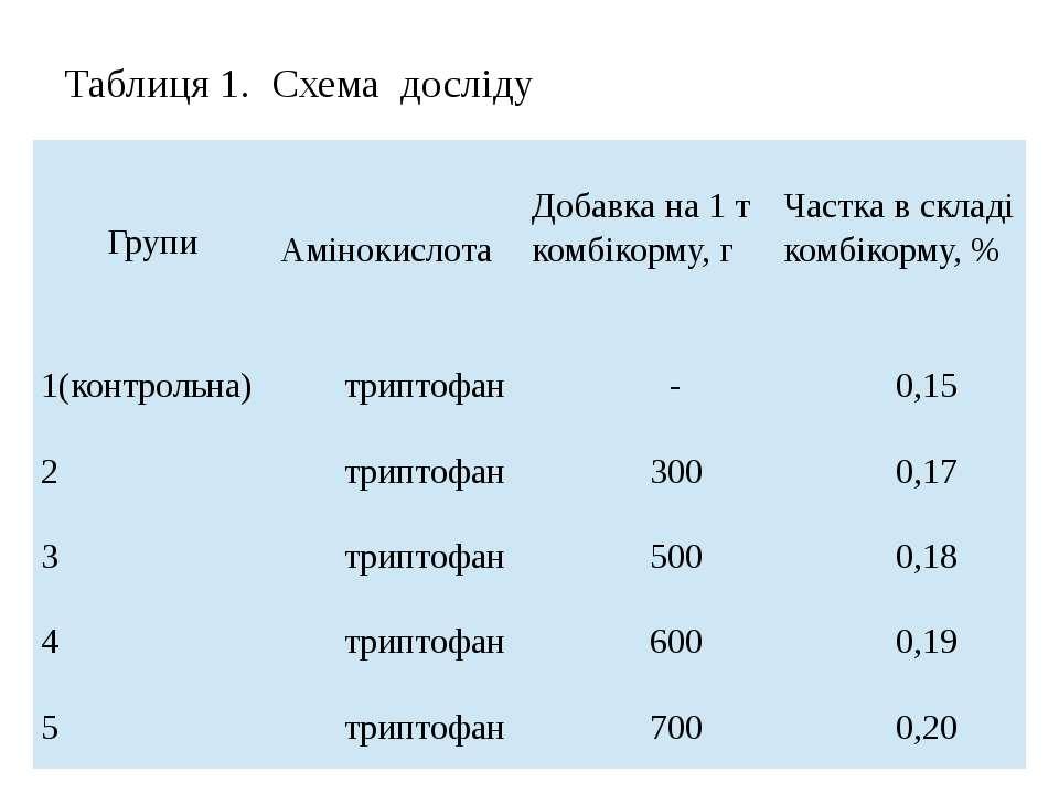 Таблиця 1. Схема досліду Групи Амінокислота Добавка на 1 т комбікорму, г Част...