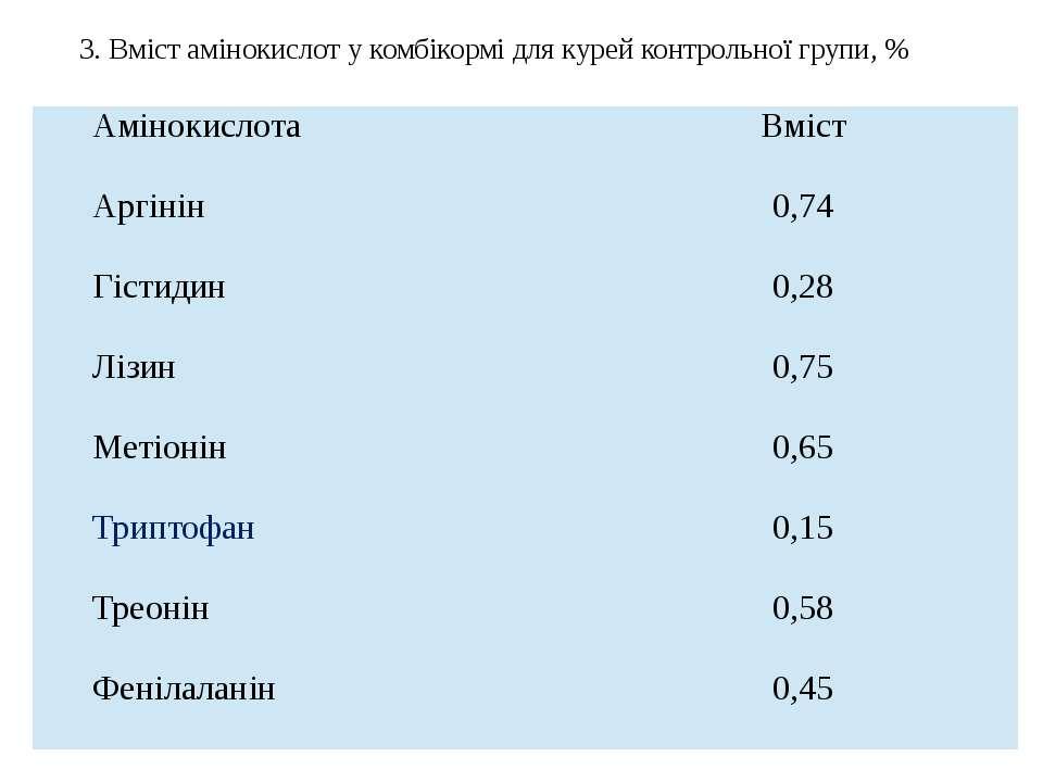 3. Вміст амінокислот у комбікормі для курей контрольної групи, % Амінокислота...