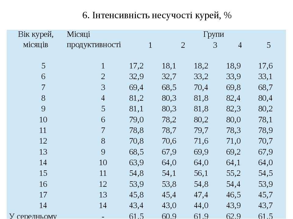 6. Інтенсивність несучості курей, % Вік курей, місяців Місяці продуктивності ...