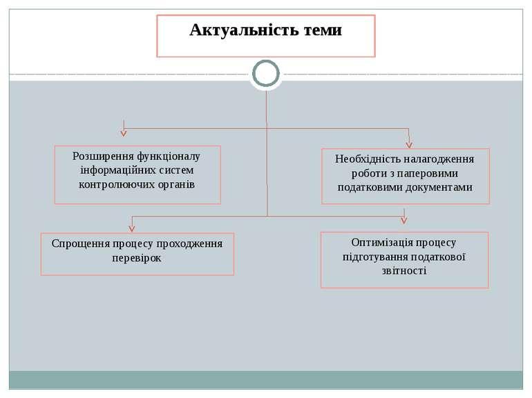 Актуальність теми Розширення функціоналу інформаційних систем контролюючих ор...