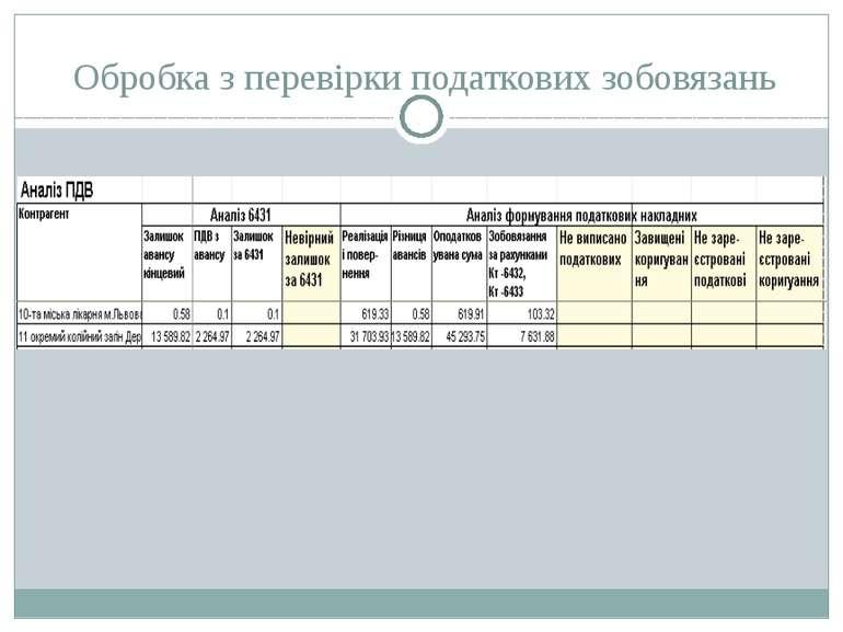 Обробка з перевірки податкових зобовязань