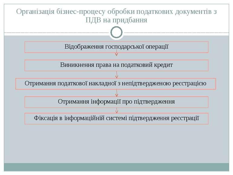 Відображення господарської операції Виникнення права на податковий кредит Отр...