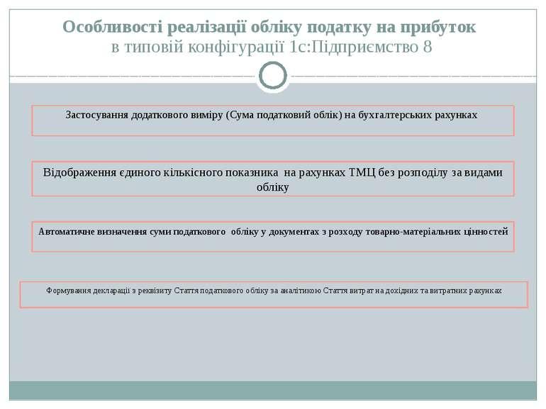Особливості реалізації обліку податку на прибуток в типовій конфігурації 1с:П...