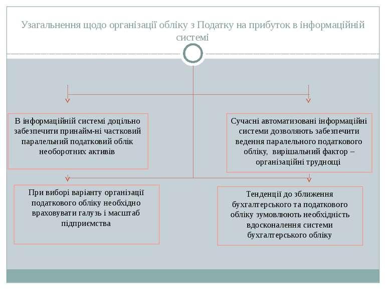 Узагальнення щодо організації обліку з Податку на прибуток в інформаційній си...