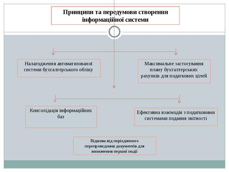 Принципи та передумови створення інформаційної системи Консолідація інформаці...