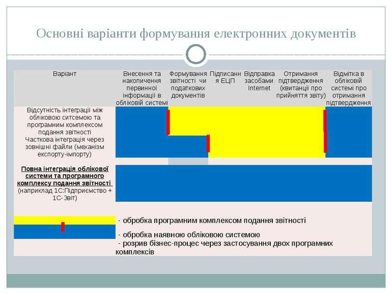 Основні варіанти формування електронних документів Варіант Внесеннятанакопиче...