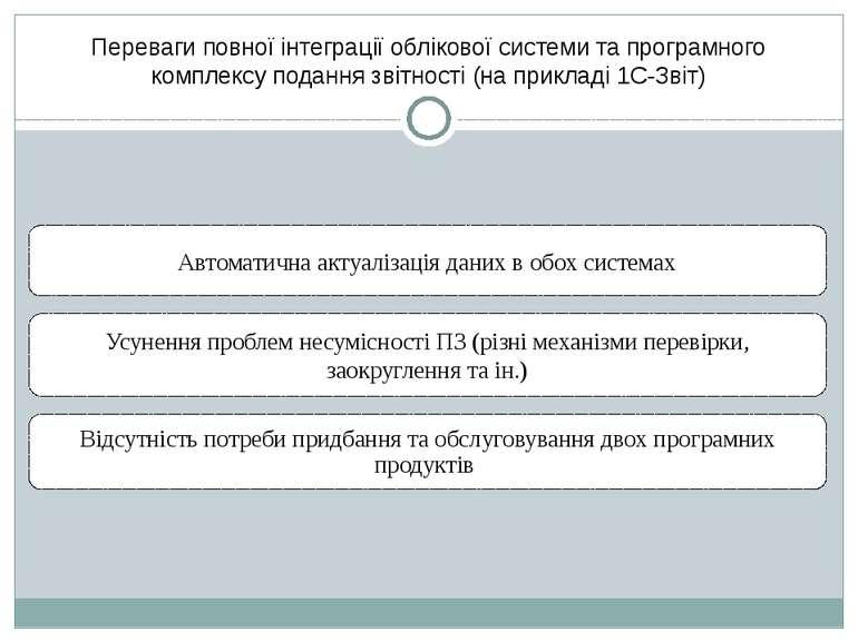 Переваги повної інтеграції облікової системи та програмного комплексу подання...