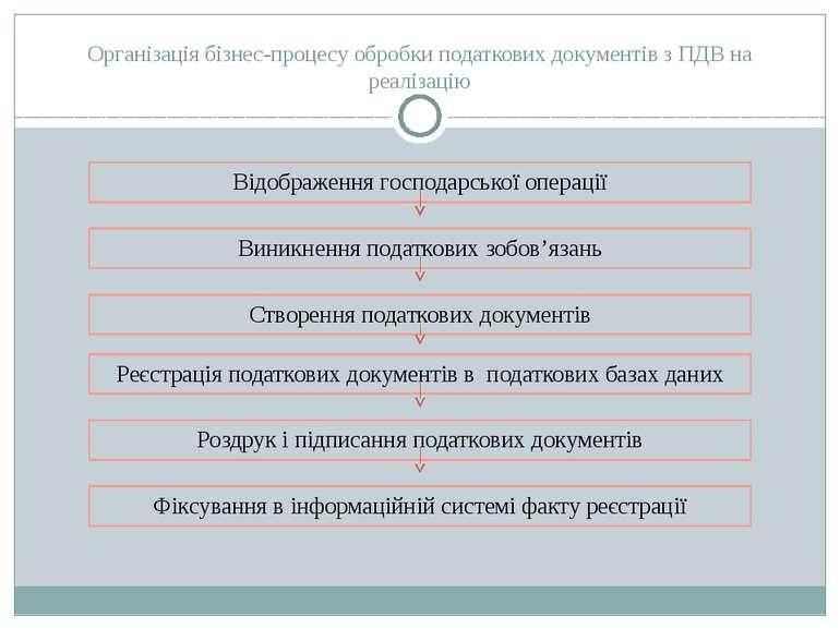 Організація бізнес-процесу обробки податкових документів з ПДВ на реалізацію ...