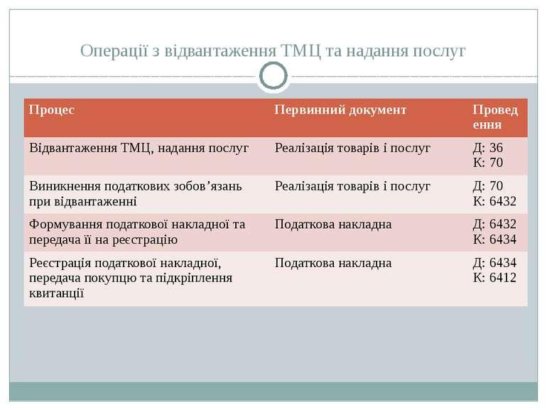 Операції з відвантаження ТМЦ та надання послуг Процес Первинний документ Пров...