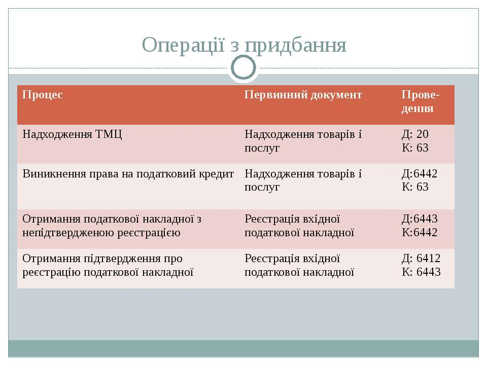 Операції з придбання Процес Первинний документ Прове-дення Надходження ТМЦ На...