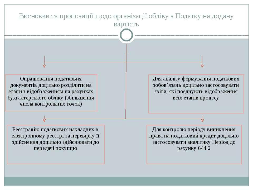 Висновки та пропозиції щодо організації обліку з Податку на додану вартість О...