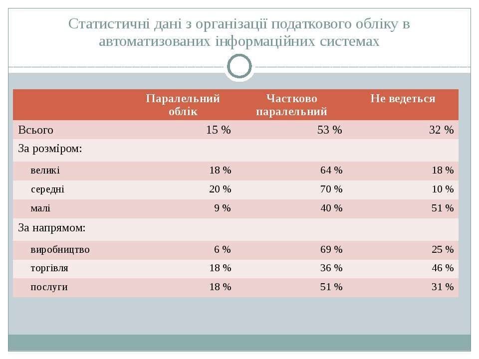 Статистичні дані з організації податкового обліку в автоматизованих інформаці...