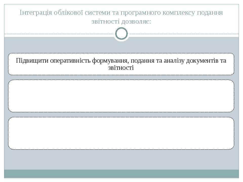 Інтеграція облікової системи та програмного комплексу подання звітності дозво...