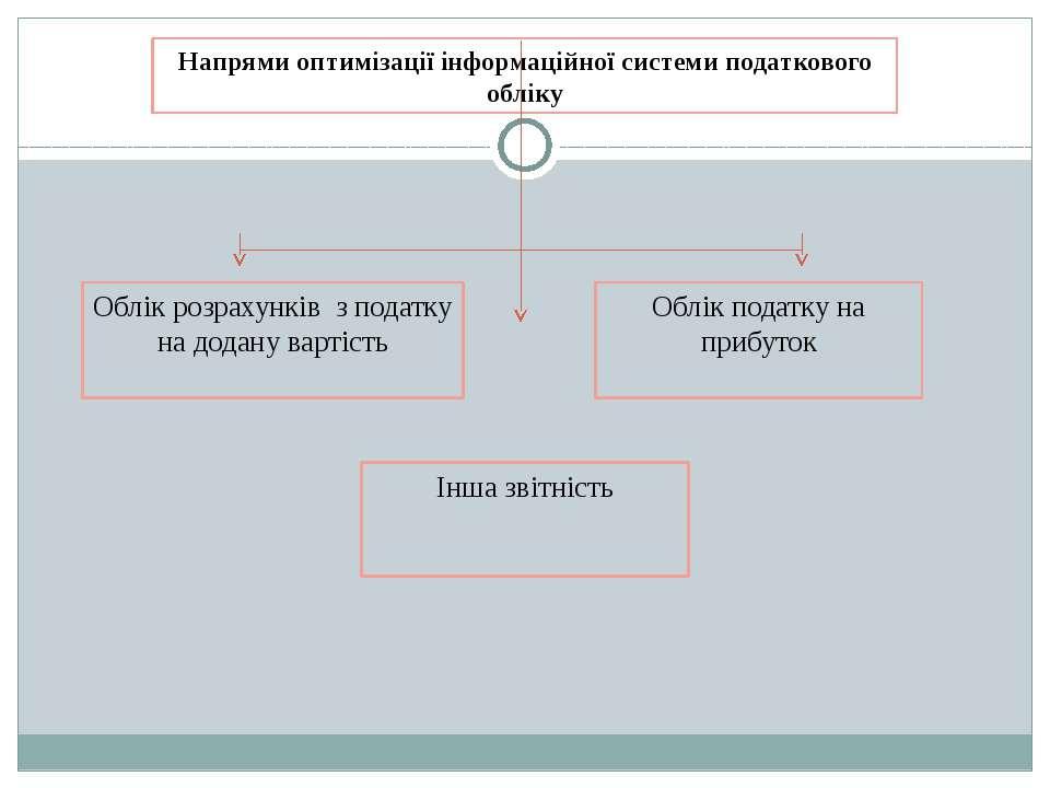 Напрями оптимізації інформаційної системи податкового обліку Облік розрахункі...