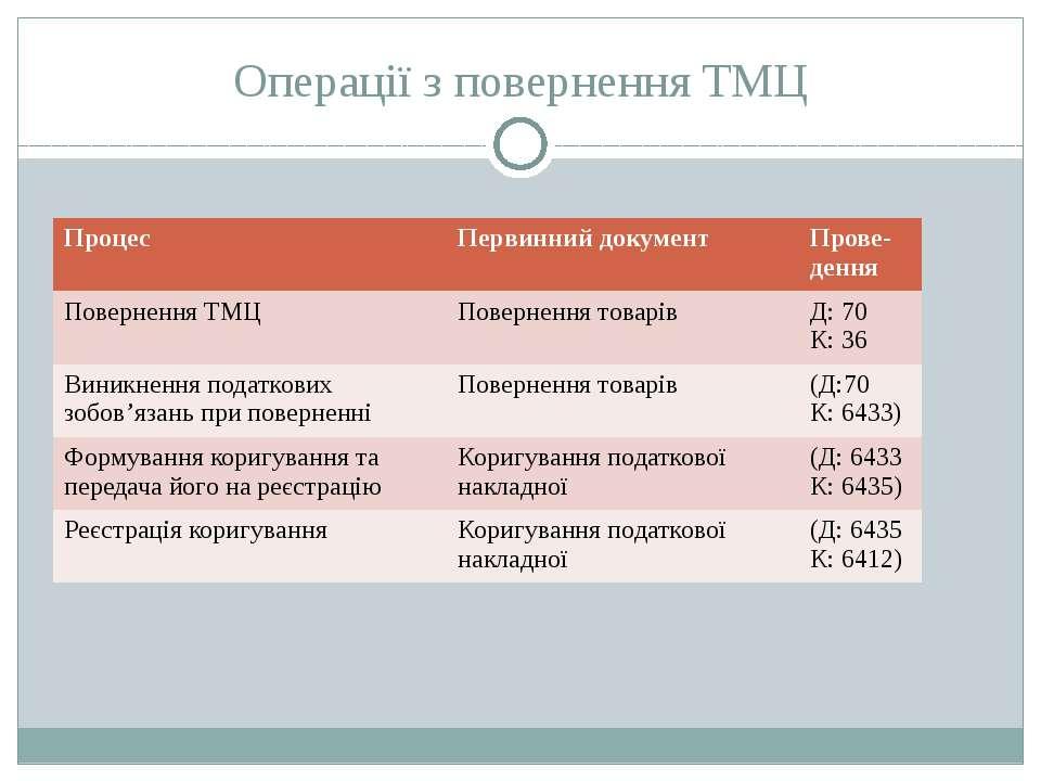 Операції з повернення ТМЦ Процес Первинний документ Прове-дення ПоверненняТМЦ...