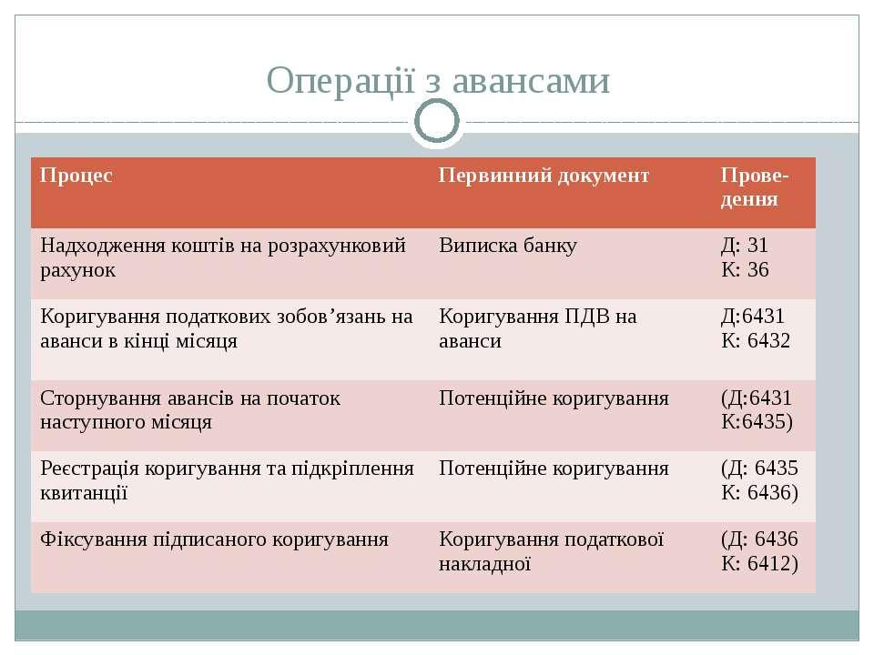Операції з авансами Процес Первинний документ Прове-дення Надходження коштів ...