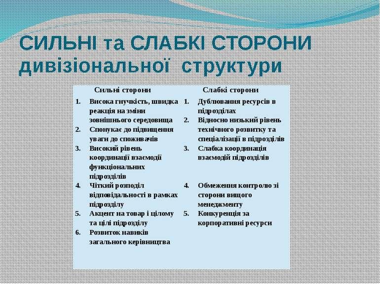 СИЛЬНІ та СЛАБКІ СТОРОНИ дивізіональної структури Сильні сторони Слабкі сторо...