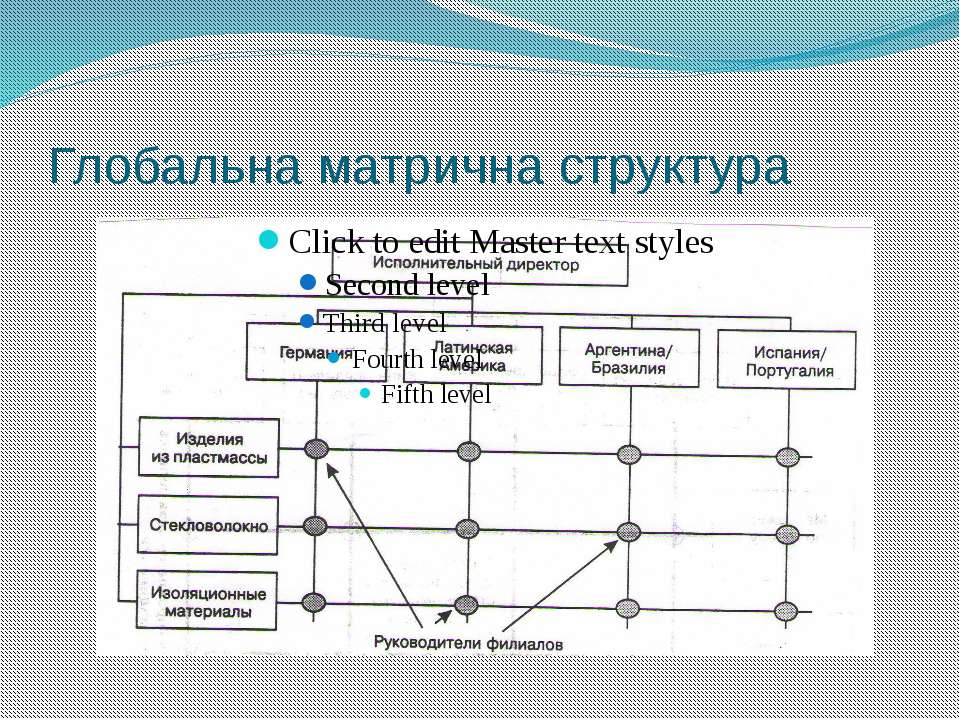 Глобальна матрична структура