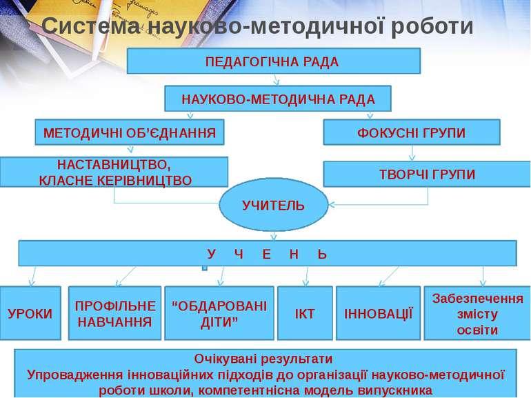 Система науково-методичної роботи ПЕДАГОГІЧНА РАДА НАУКОВО-МЕТОДИЧНА РАДА МЕТ...