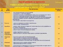 Аналіз ризиків за проектом Таблиця 8 Оцінка ризиків вирощування органічної оз...