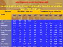 Аналіз ринку органічної продукції Таблиця 1 Розвиток ринку органічної продукц...