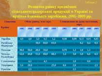 Таблиця 2 Розвиток ринку органічної сільськогосподарської продукції в Україні...
