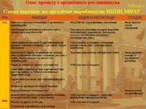 Опис проекту з органічного рослинництва Таблиця 4 Схема переходу на органічне...