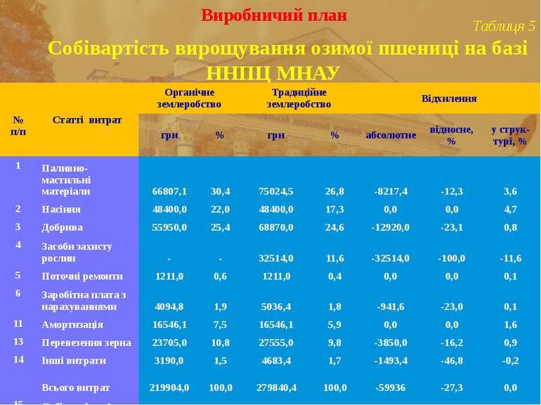 Виробничий план Таблиця 5 Собівартість вирощування озимої пшениці на базі ННП...
