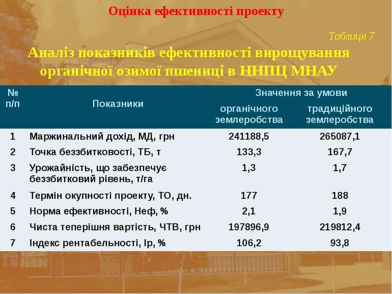 Оцінка ефективності проекту Таблиця 7 Аналіз показників ефективності вирощува...