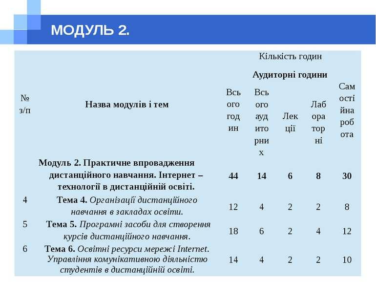 МОДУЛЬ 2. № з/п Назва модулів і тем Кількість годин Всього годин Аудиторні го...