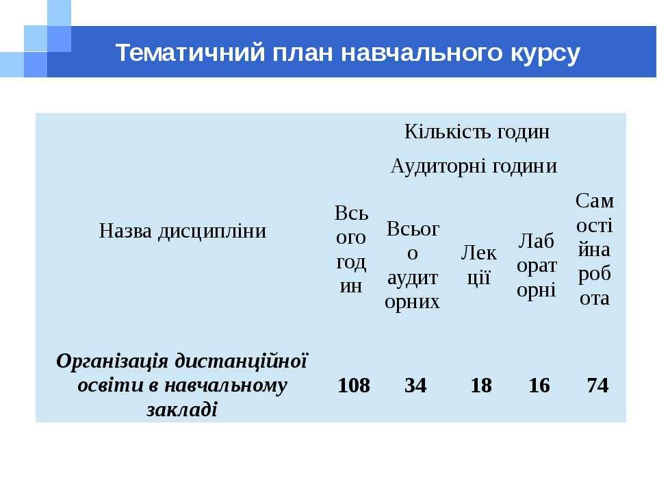Тематичний план навчального курсу Назва дисципліни Кількість годин Всього год...