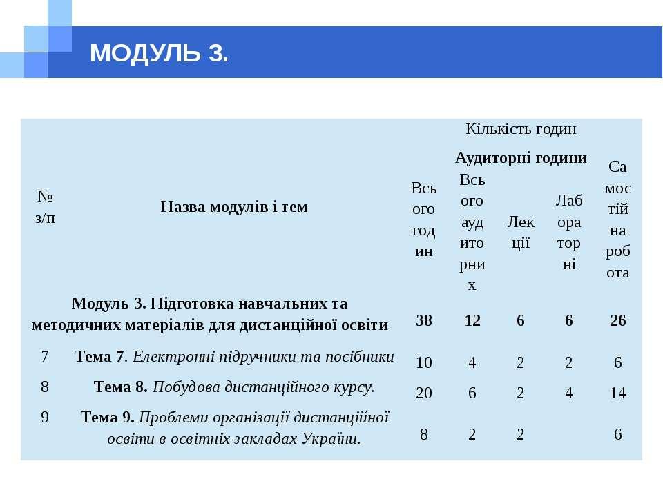 МОДУЛЬ 3. № з/п Назва модулів і тем Кількість годин Всього годин Аудиторні го...