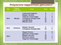 Результати педагогічної діяльності Рік Рівень олімпіади Учні Клас Місце 2011 ...