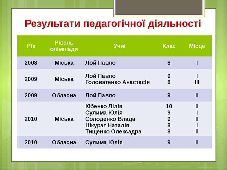 Результати педагогічної діяльності Рік Рівень олімпіади Учні Клас Місце 2008 ...