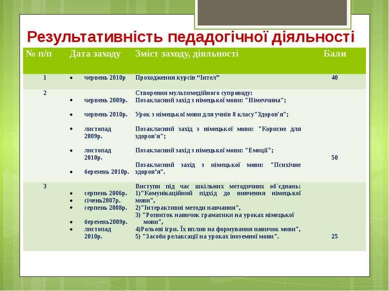 Результативність педадогічної діяльності № п/п Дата заходу Зміст заходу, діял...