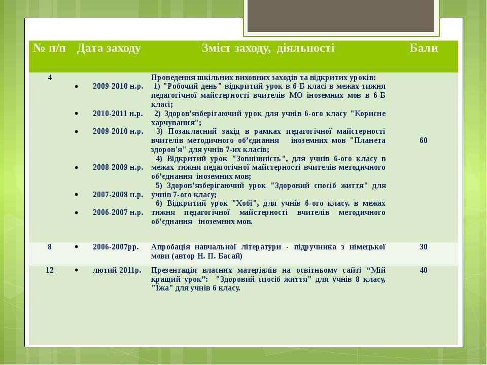 № п/п Дата заходу Змістзаходу,діяльності Бали 4  2009-2010н.р.   2010-2011...