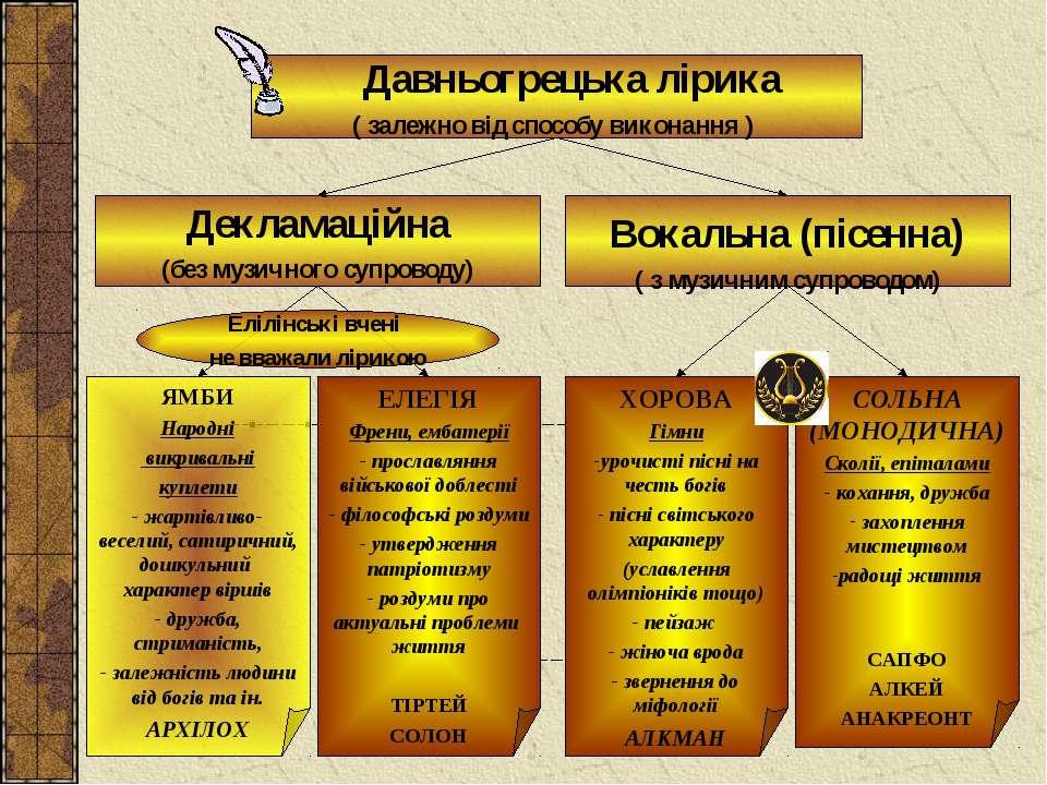 СОЛЬНА (МОНОДИЧНА) Сколії, епіталами - кохання, дружба захоплення мистецтвом ...