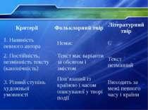 Критерії Фольклорний твір Літературний твір 1. Наявність певного автора Немає...