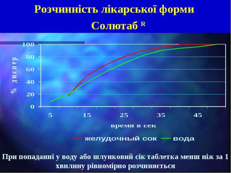 Розчинність лікарської форми Солютаб R При попаданні у воду або шлунковий сік...
