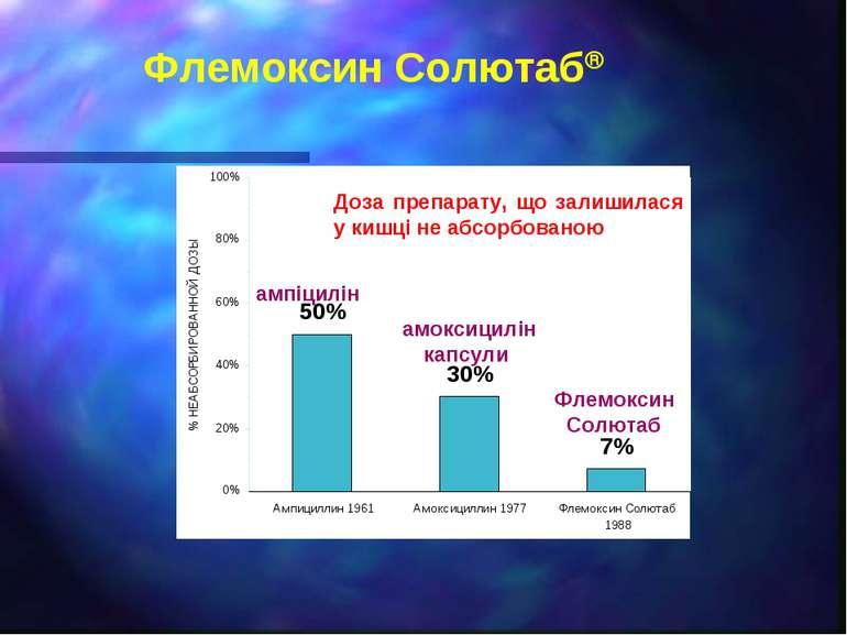 Флемоксин Солютабâ Доза препарату, що залишилася у кишці не абсорбованою ампі...