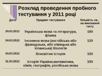 Розклад проведення пробного тестування у 2011 році Дата Предмет тестування Кі...
