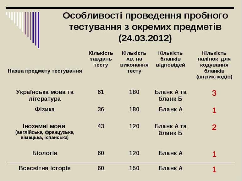 Особливості проведення пробного тестування з окремих предметів (24.03.2012) Н...