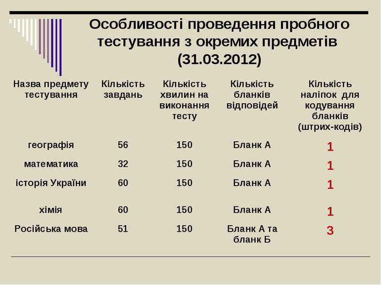 Особливості проведення пробного тестування з окремих предметів (31.03.2012) Н...
