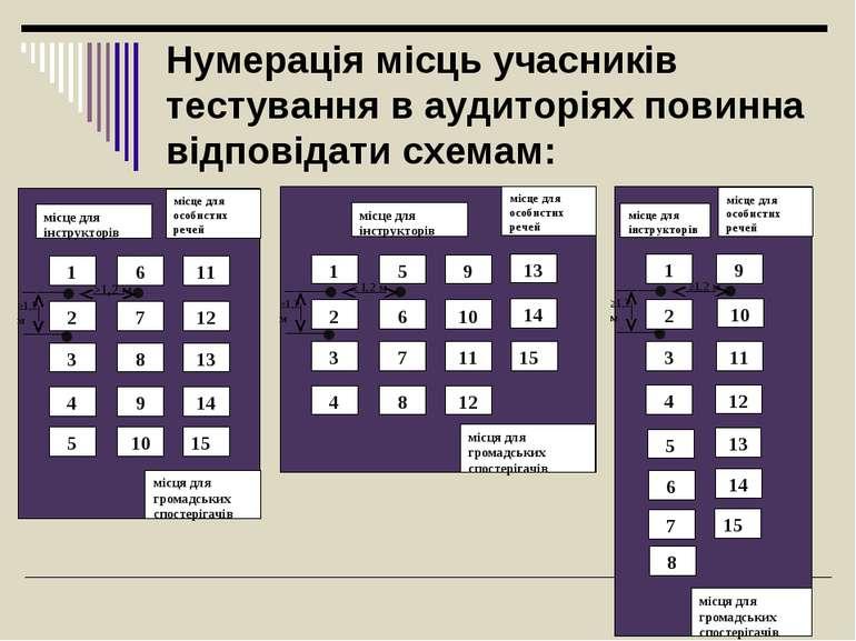 Нумерація місць учасників тестування в аудиторіях повинна відповідати схемам: