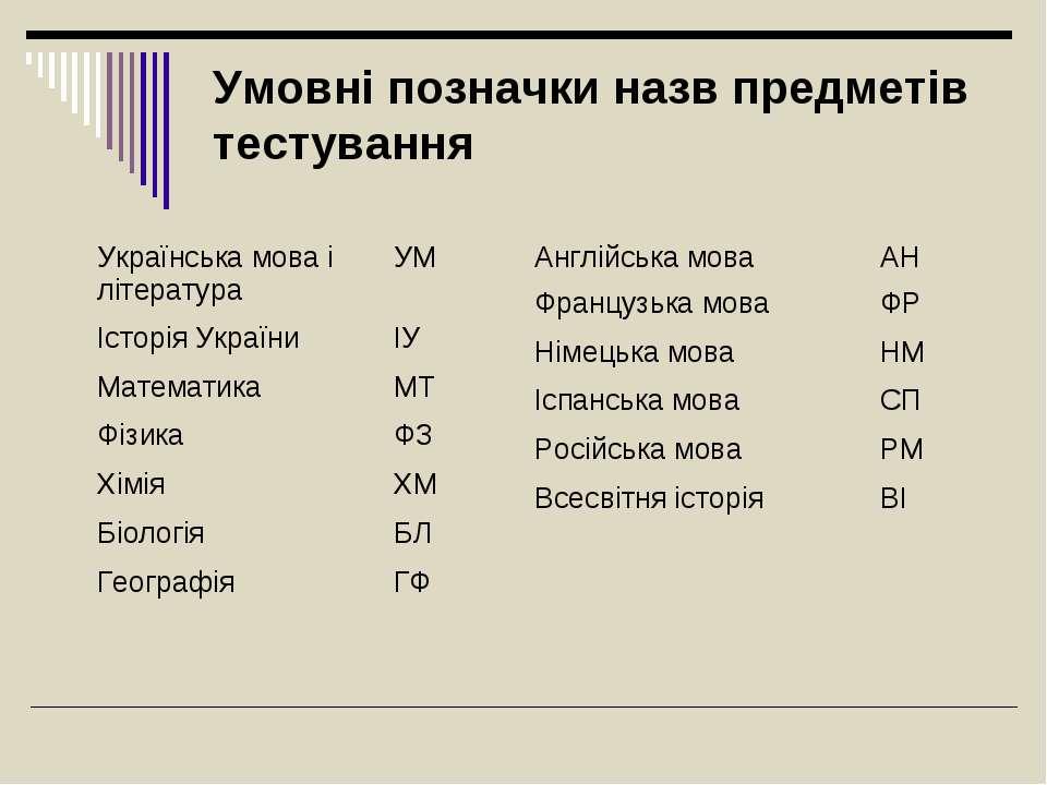 Умовні позначки назв предметів тестування Українська мова і література УМ Іст...